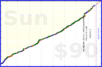 olimay/ajatt-sprinter's progress graph