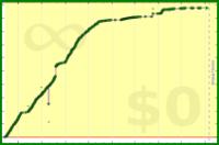 alys/carbohydrates's progress graph