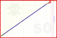 mindery/meditation's progress graph