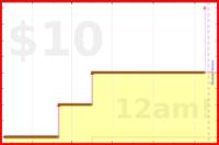 brennanbrown/derail's progress graph
