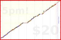 b/pushy's progress graph