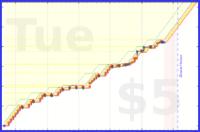 katja/no-obligations's progress graph