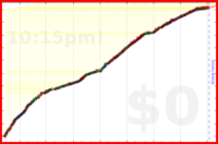 mbork/reading-give-away's progress graph