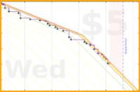 dehowell/resources's progress graph