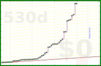 d/floors's progress graph