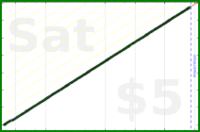 tracy_reader/cobraposes's progress graph