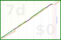 alys/startingnotstaring's progress graph