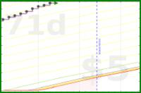 rlatta09/walking's progress graph