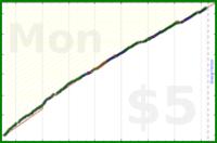 shanaqui/writethosereviews's progress graph