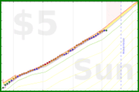 shriek123/lessconstantgratification's progress graph