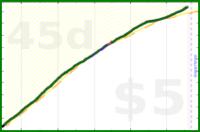 dlhitzeman/steps's progress graph