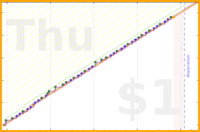 sodaware/write-php-book's progress graph
