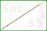 tracy_reader/speech's progress graph