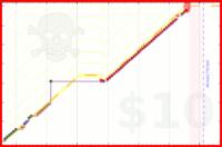 cruciferiouscael/giving's progress graph