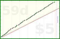galenhimself/run-distance's progress graph