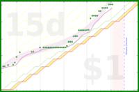 CFO Maintenance Items (3h 75m /week = 0.75 /weekday)