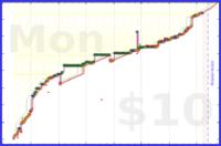 elviejo79/daily_words's progress graph