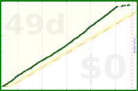 b/gsleep's progress graph