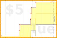 gustavohsouza/offlinenights's progress graph