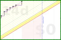 apolyton/3things's progress graph