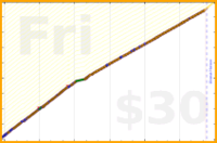 b/sptzero's progress graph