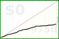 d/fb's progress graph