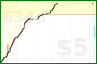 alys/beeminder's progress graph