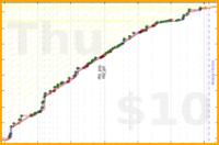 blatherwock/fiction_reading's progress graph
