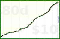 taw/exercise's progress graph