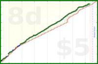 justanotherjon/steps's progress graph