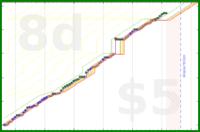 lukasweichselbaum/contentmarketing's progress graph