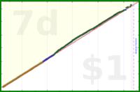 smithal/dailyblog's progress graph
