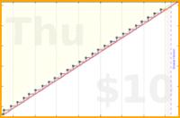mrneil/waterplants's progress graph