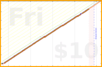 nguyenleccss361/work's progress graph
