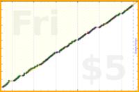 byorgey/fv's progress graph