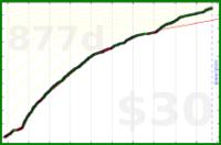 d/support's progress graph
