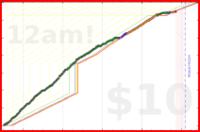 valvate/mathtime's progress graph