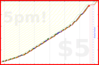 d/freshgish's progress graph
