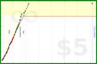 d/kernel_task's progress graph