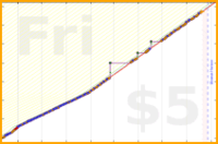 mad/french's progress graph