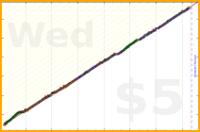 shaidil/progression_german_clozemaster's progress graph