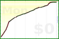 mbork/reading-coding's progress graph