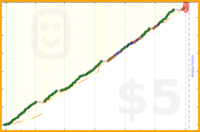 ardeibel/run_2019's progress graph