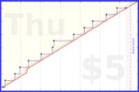 sodaware/publish-php-book's progress graph