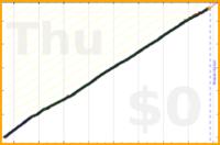 mbork/agenda-2's progress graph