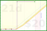 d/monthlybeemail's progress graph