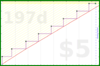 byorgey/flu-shot's progress graph