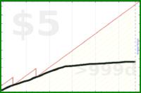 d/gtime's progress graph