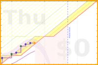 apolyton/strava-calories's progress graph