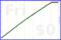 mbork/email-zero's progress graph